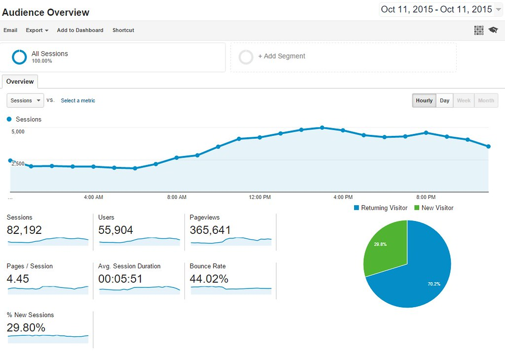 google analytics chart and search engine optimization planning