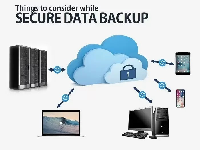 Winnipeg secure data backup,disaster recovery planning and data recovery for small business flowchart