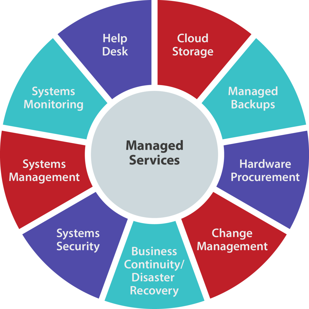 Managed IT services solutions wheel