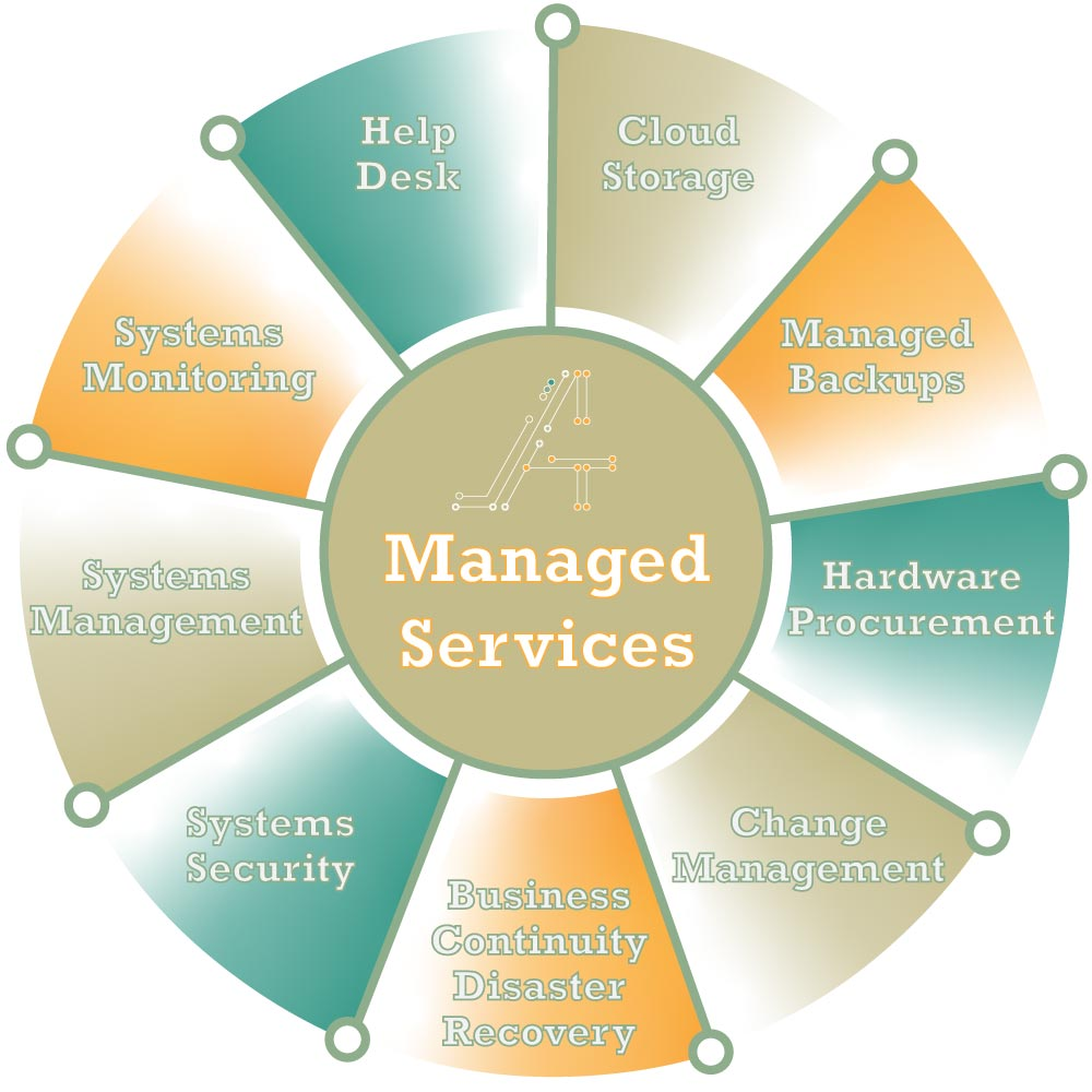 Managed IT Service wheel